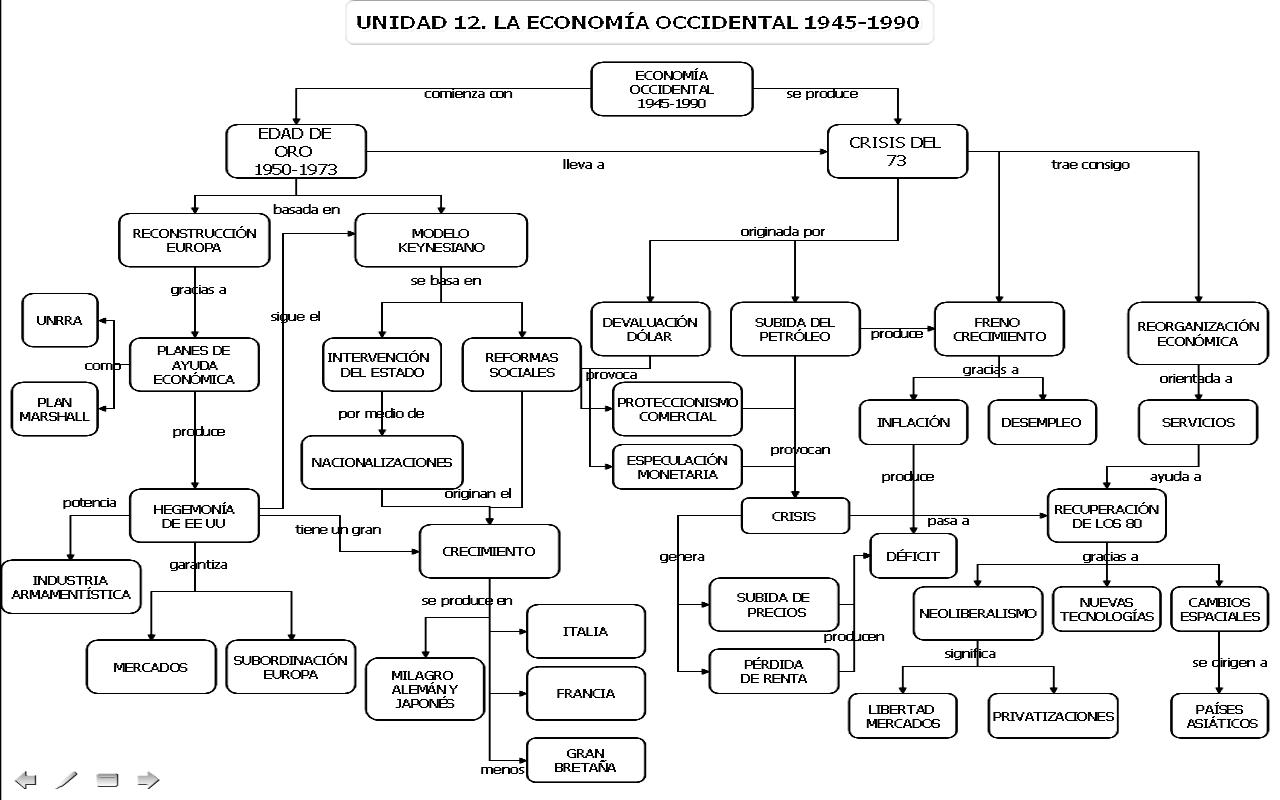 leyes de economia: