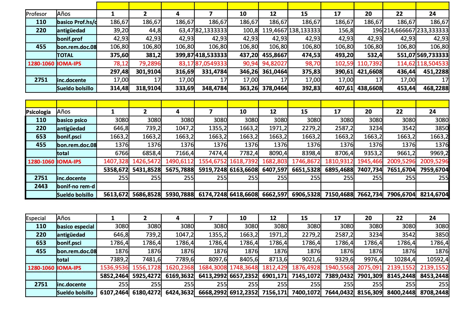 La grilla salarial docente bonaerense (a marzo 2015 ) de UDA « PARA