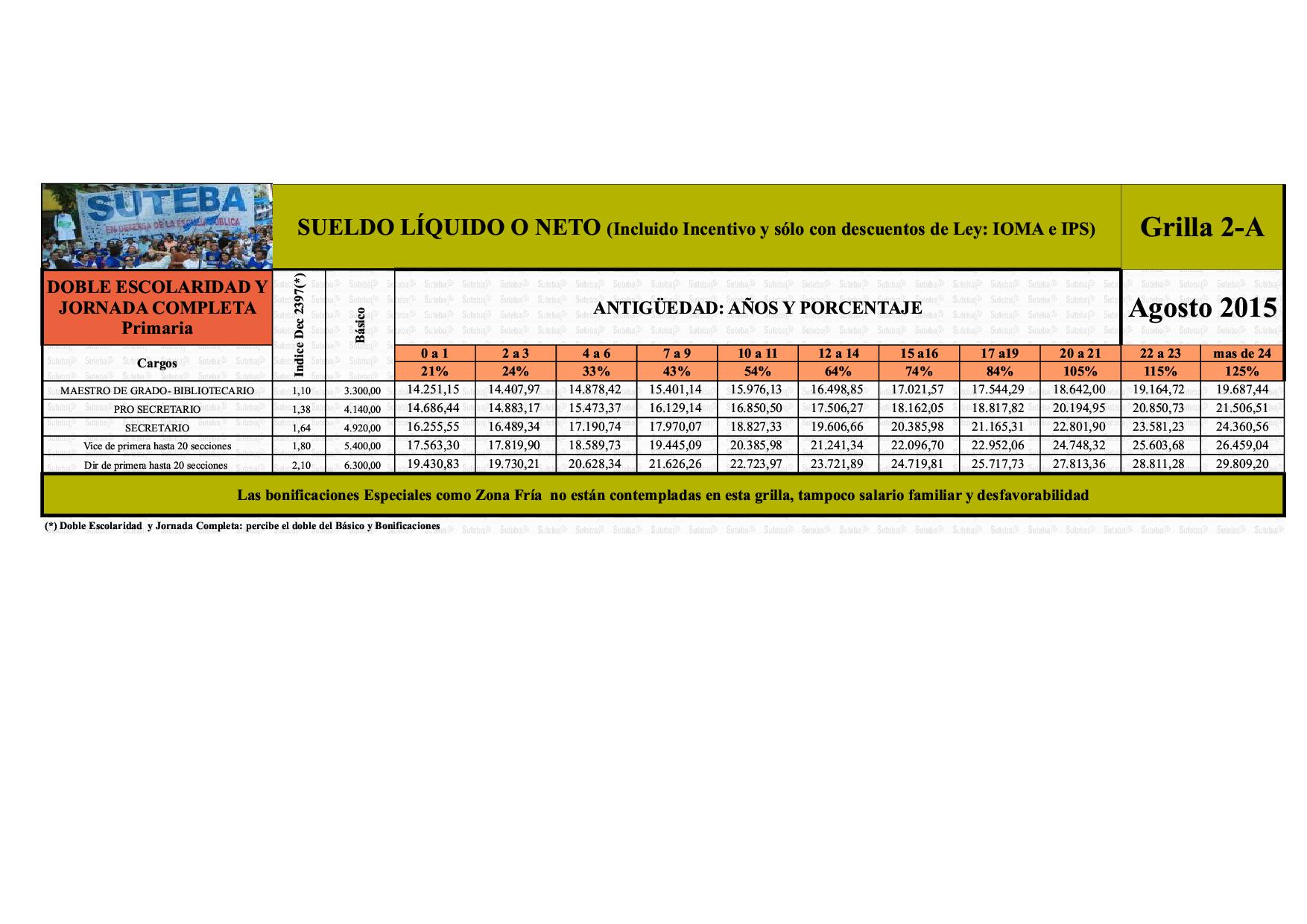 PCIA.BS.AS.: Grillas salariales de Suteba a marzo y agosto 2015 View ...