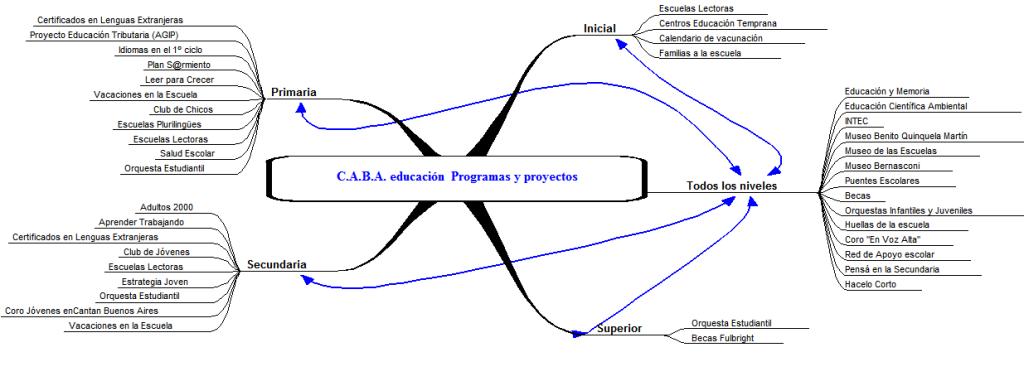 planes y proyectos