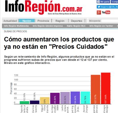 Cómo aumentaron los productos que ya no están en 'Precios Cuidados' - inforegion.com.ar