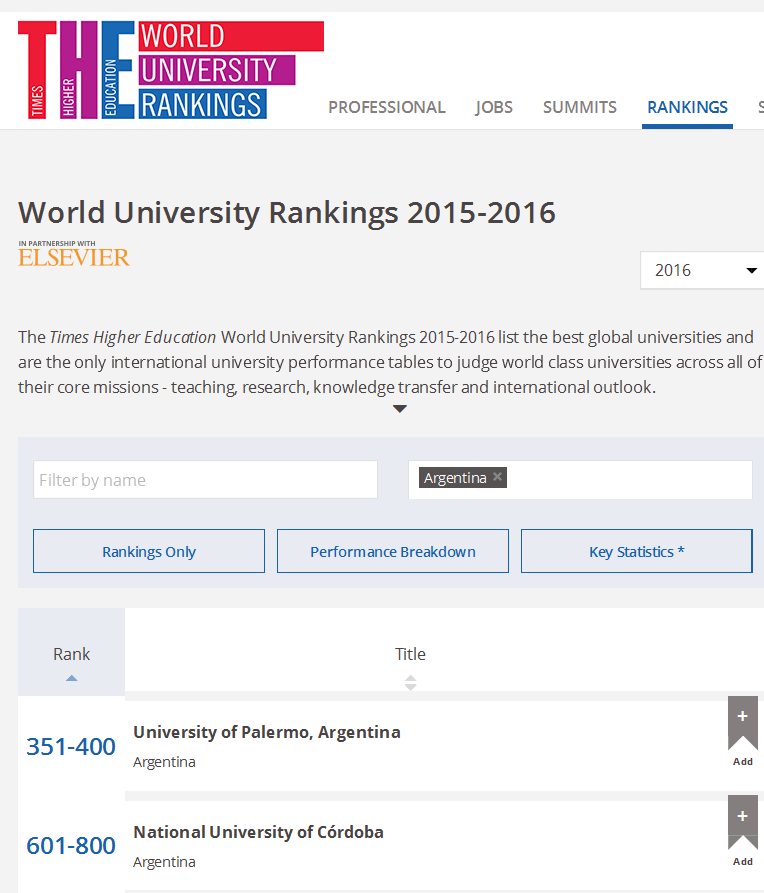 World University Rankings 2016 - Times Higher Education (THE)